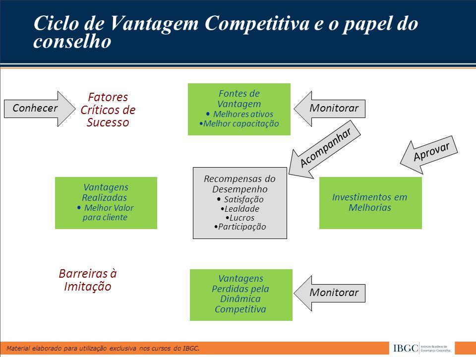 Material elaborado para utilização exclusiva nos cursos do IBGC. Ciclo de Vantagem Competitiva e o papel do conselho Fontes de Vantagem Melhores ativo