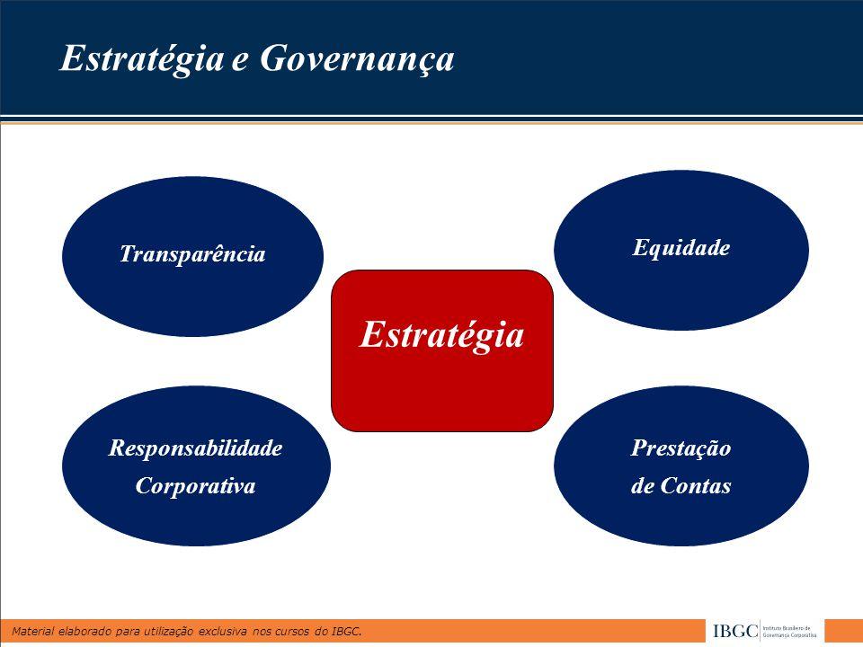 Material elaborado para utilização exclusiva nos cursos do IBGC. Estratégia e Governança Transparência Equidade Responsabilidade Corporativa Prestação