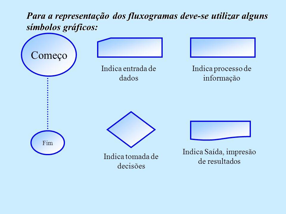 Começo Fim Indica entrada de dados Indica processo de informação Indica tomada de decisões Indica Saída, impresão de resultados Para a representação dos fluxogramas deve-se utilizar alguns símbolos gráficos: