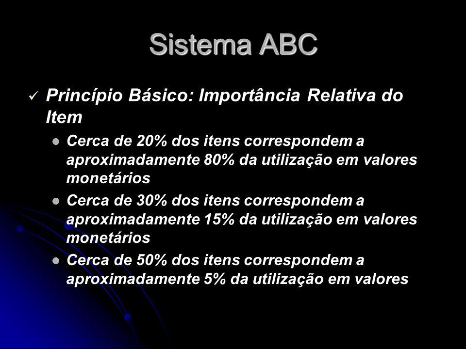 Sistema ABC Princípio Básico: Importância Relativa do Item Cerca de 20% dos itens correspondem a aproximadamente 80% da utilização em valores monetários Cerca de 30% dos itens correspondem a aproximadamente 15% da utilização em valores monetários Cerca de 50% dos itens correspondem a aproximadamente 5% da utilização em valores