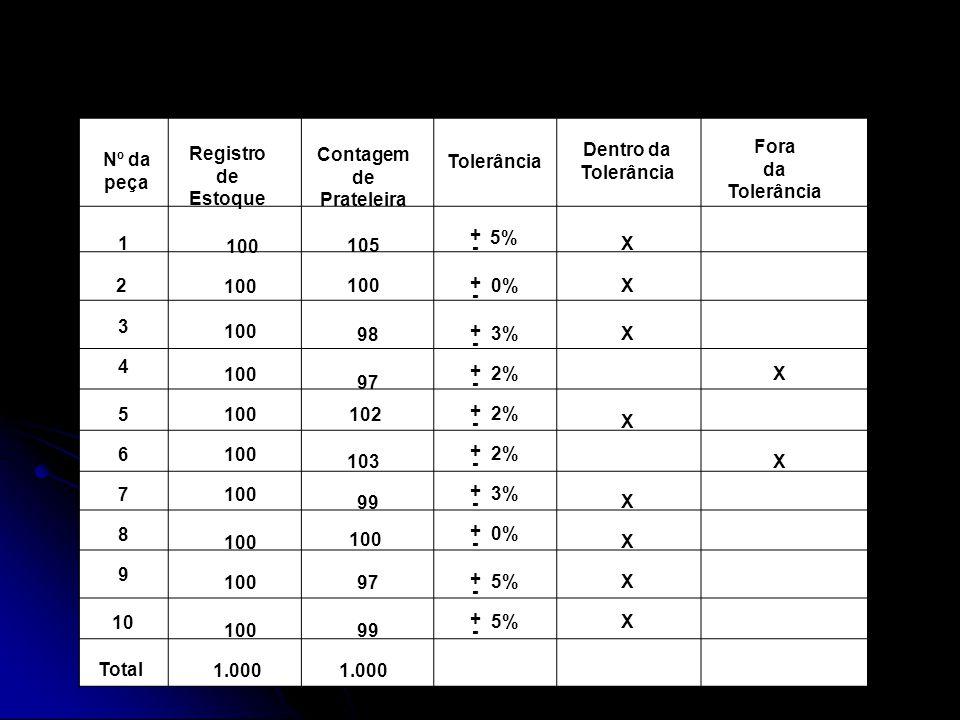 Registro de Estoque Contagem de Prateleira Tolerância Dentro da Tolerância Fora da Tolerância 1 2 3 4 5 6 7 8 Total 10 9 100 1.000 100 98 97 102 103 99 100 97 99 1.000 + - X Nº da peça 105 5% + - 0% + - 3% + - 2% + - + - + - 3% + - 0% + - 5% + - X X X X X X X X X