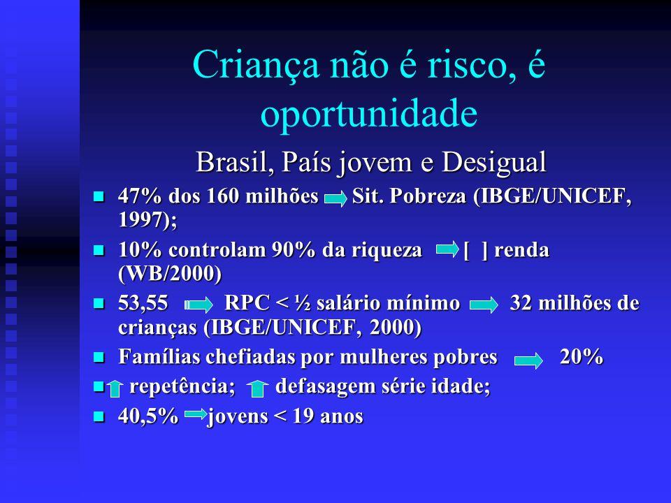 Criança não é risco, é oportunidade Brasil, País jovem e Desigual 47% dos 160 milhões Sit. Pobreza (IBGE/UNICEF, 1997); 47% dos 160 milhões Sit. Pobre