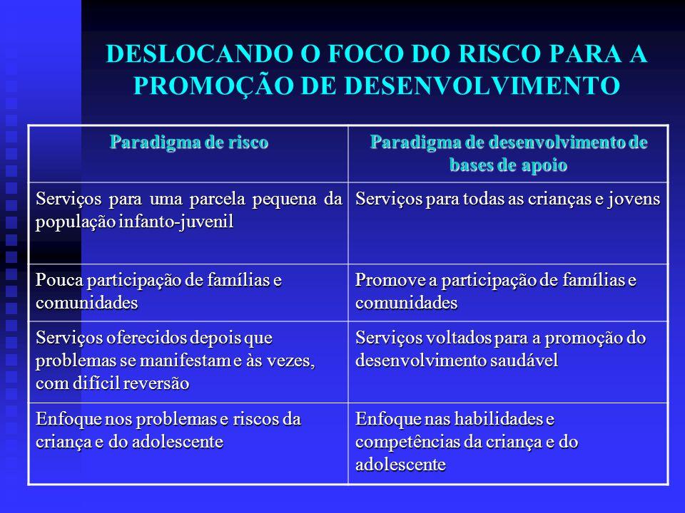 DESLOCANDO O FOCO DO RISCO PARA A PROMOÇÃO DE DESENVOLVIMENTO Paradigma de risco Paradigma de desenvolvimento de bases de apoio Serviços para uma parc