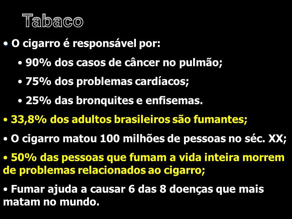 O cigarro é responsável por: 90% dos casos de câncer no pulmão; 75% dos problemas cardíacos; 25% das bronquites e enfisemas. 33,8% dos adultos brasile
