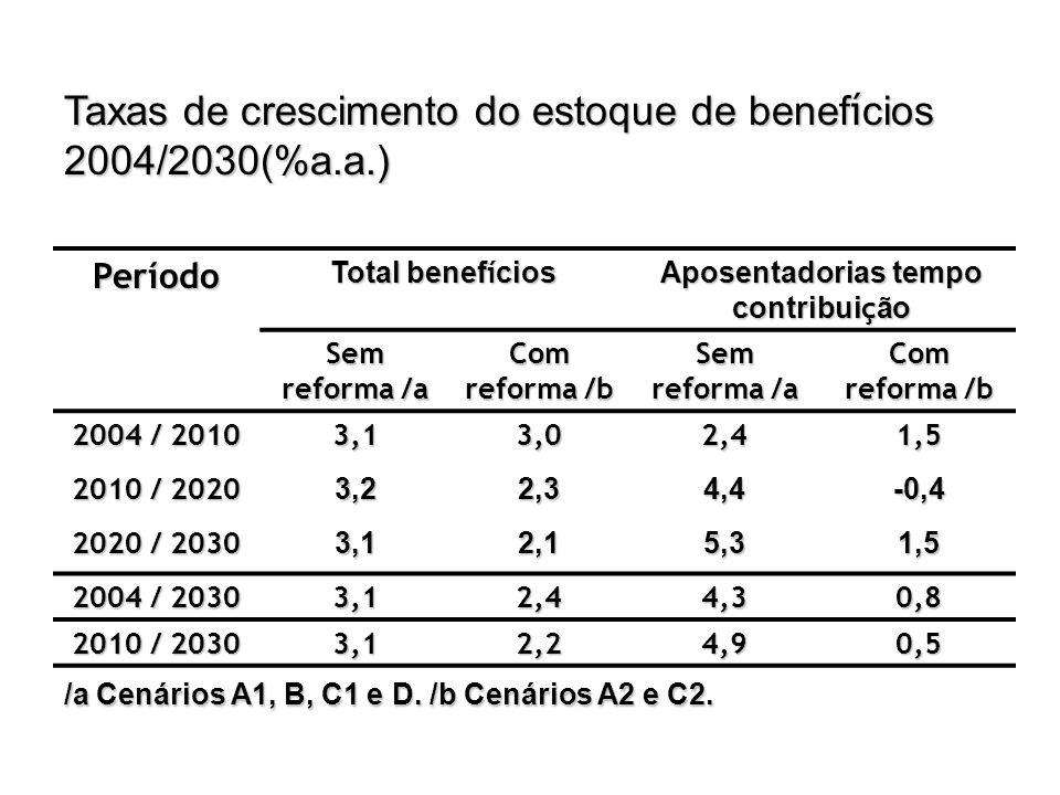 Taxas de crescimento do estoque de benef í cios 2004/2030(%a.a.) Período Total benef í cios Aposentadorias tempo contribui ç ão Sem reforma /a Com ref