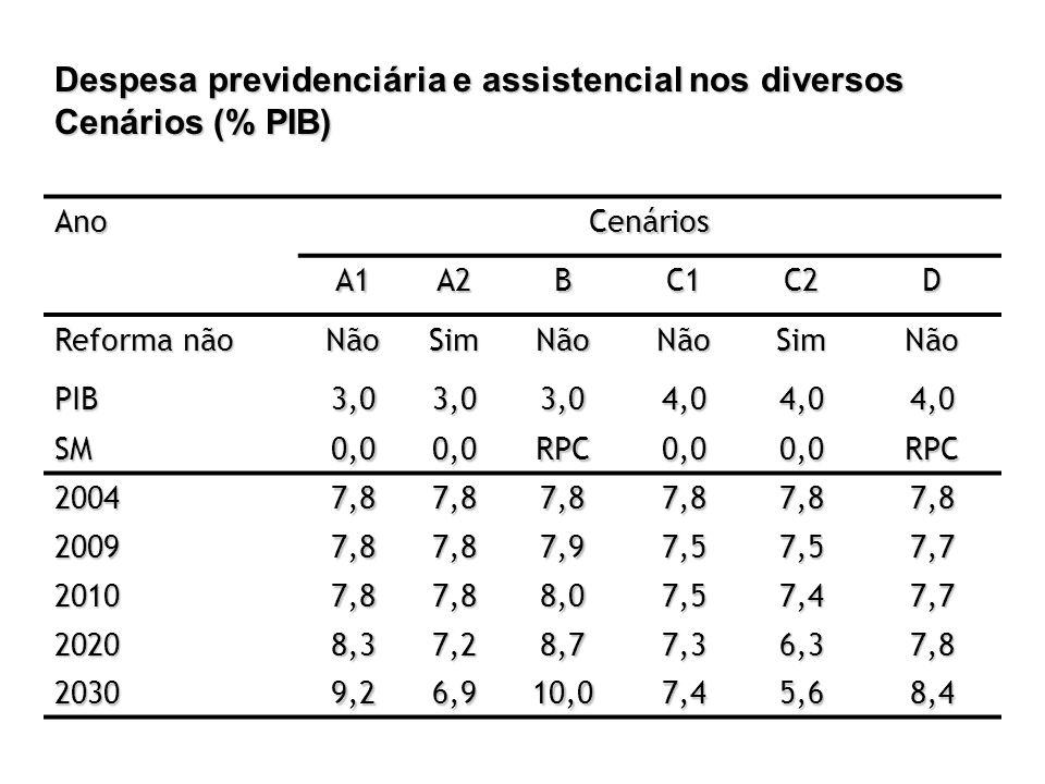 Despesa previdenciária e assistencial nos diversos Cenários (% PIB) AnoCenários A1A2BC1C2D Reforma não NãoSimNãoNãoSimNão PIB3,03,03,04,04,04,0 SM0,00