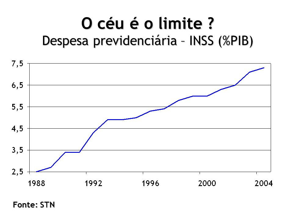 O céu é o limite ? Despesa previdenciária – INSS (%PIB) Fonte: STN