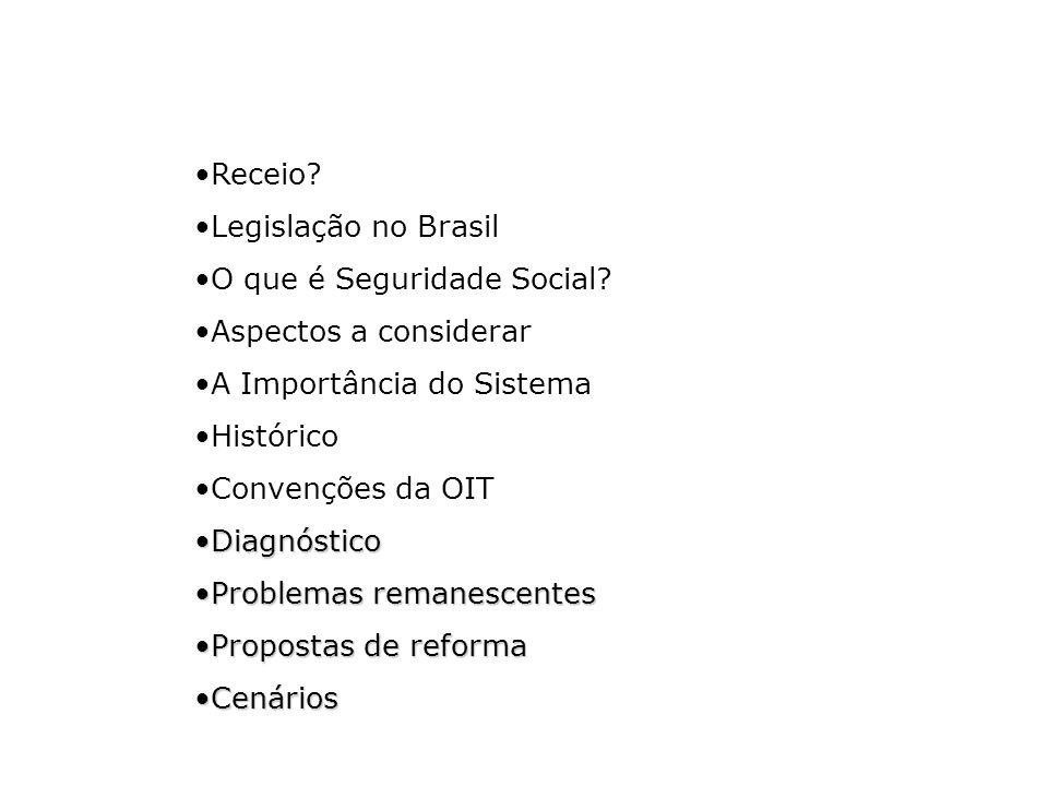 Receio? Legislação no Brasil O que é Seguridade Social? Aspectos a considerar A Importância do Sistema Histórico Convenções da OIT DiagnósticoDiagnóst