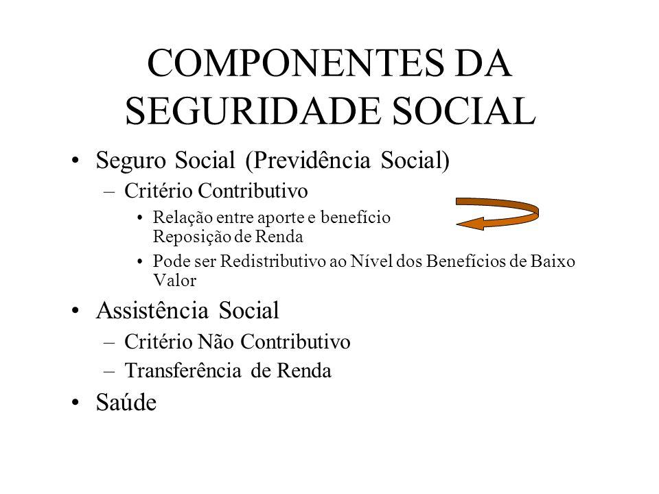 Seguro Social (Previdência Social) –Critério Contributivo Relação entre aporte e benefício Reposição de Renda Pode ser Redistributivo ao Nível dos Ben