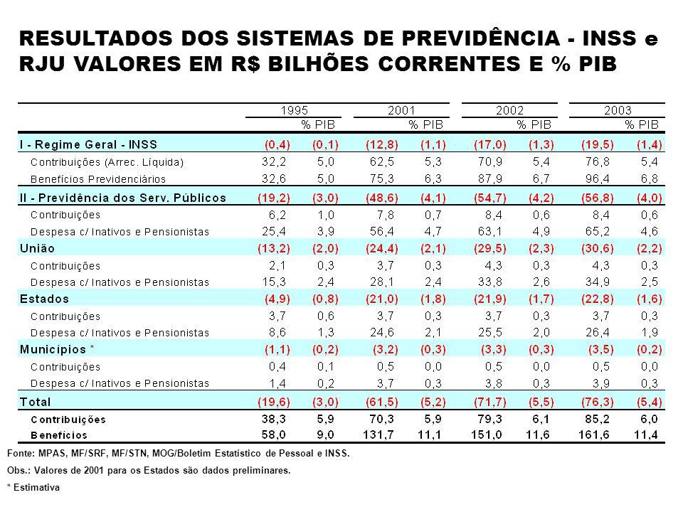 RESULTADOS DOS SISTEMAS DE PREVIDÊNCIA - INSS e RJU VALORES EM R$ BILHÕES CORRENTES E % PIB Fonte: MPAS, MF/SRF, MF/STN, MOG/Boletim Estatístico de Pe