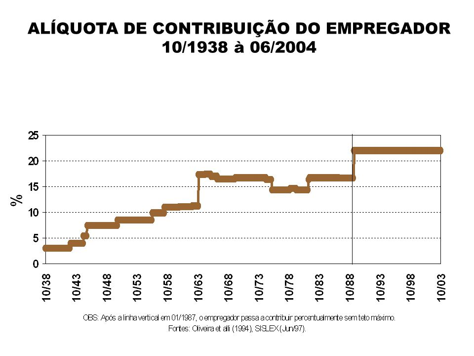 ALÍQUOTA DE CONTRIBUIÇÃO DO EMPREGADOR 10/1938 à 06/2004