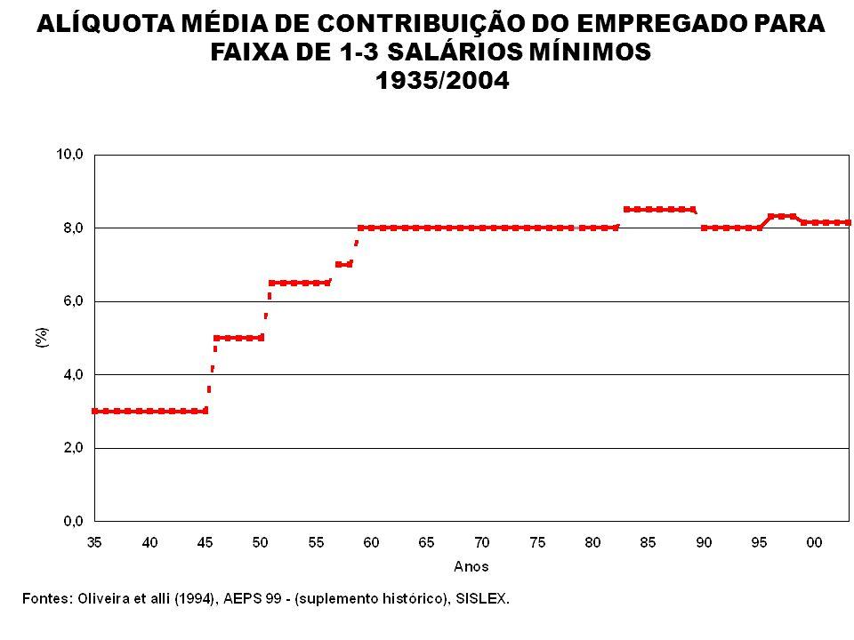 ALÍQUOTA MÉDIA DE CONTRIBUIÇÃO DO EMPREGADO PARA FAIXA DE 1-3 SALÁRIOS MÍNIMOS 1935/2004