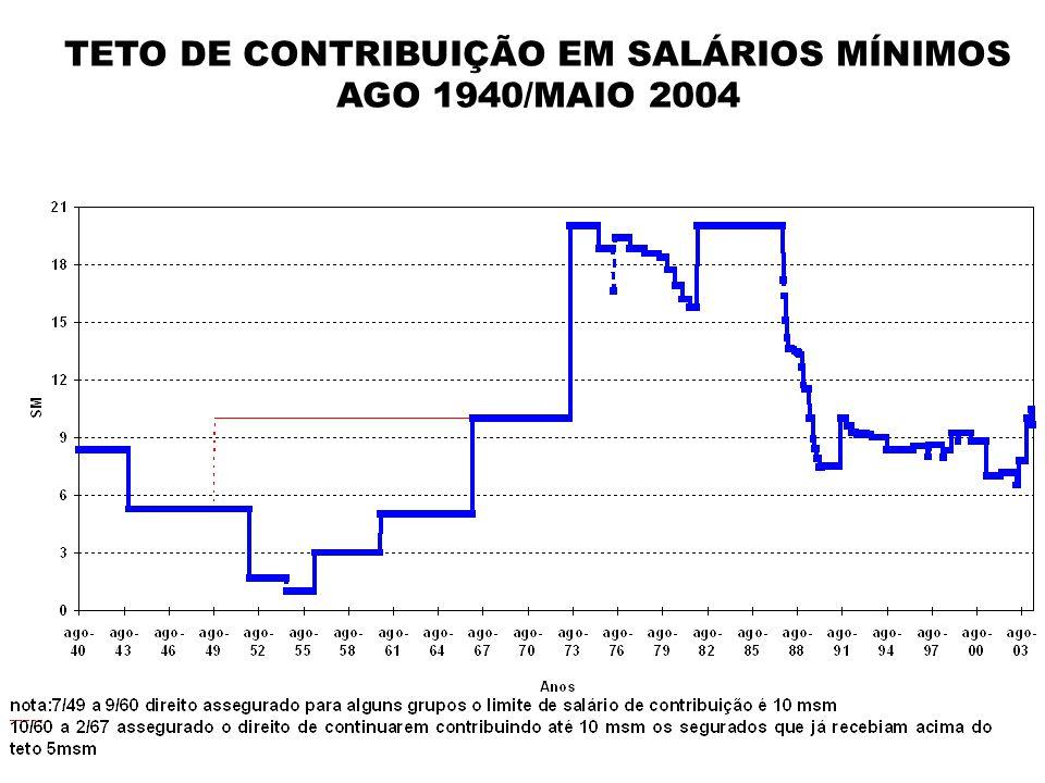 TETO DE CONTRIBUIÇÃO EM SALÁRIOS MÍNIMOS AGO 1940/MAIO 2004