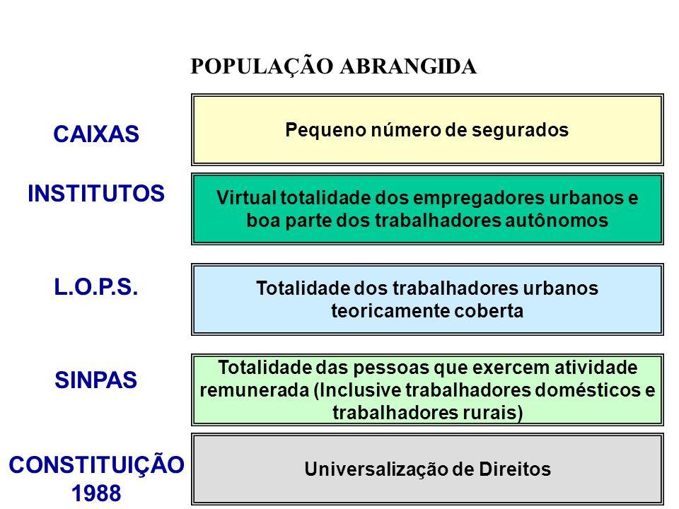 CAIXAS INSTITUTOS L.O.P.S. SINPAS CONSTITUIÇÃO 1988 Pequeno número de segurados Virtual totalidade dos empregadores urbanos e boa parte dos trabalhado