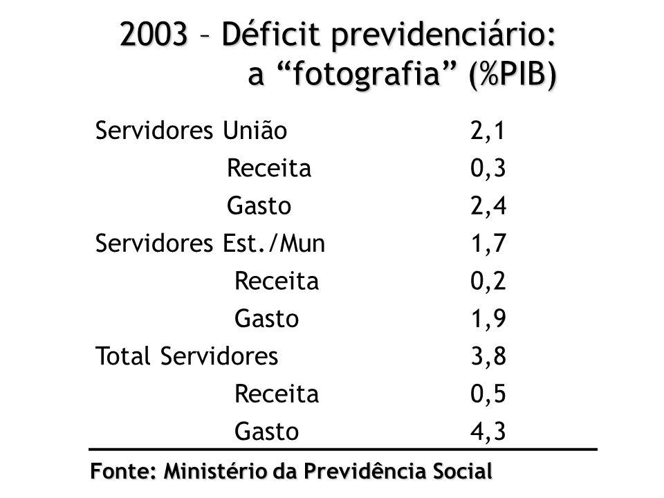 "2003 – Déficit previdenciário: a ""fotografia"" (%PIB) Servidores União2,1 Receita0,3 Gasto2,4 Servidores Est./Mun1,7 Receita0,2 Gasto1,9 Total Servidor"
