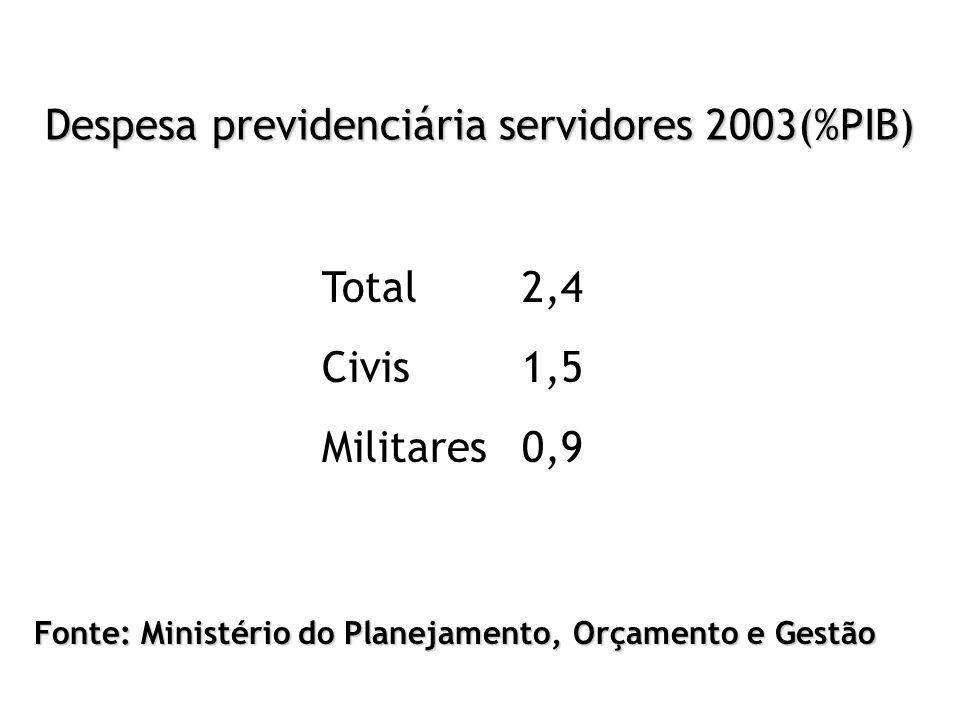 Despesa previdenciária servidores 2003(%PIB) Total2,4 Civis1,5 Militares0,9 Fonte: Ministério do Planejamento, Orçamento e Gestão