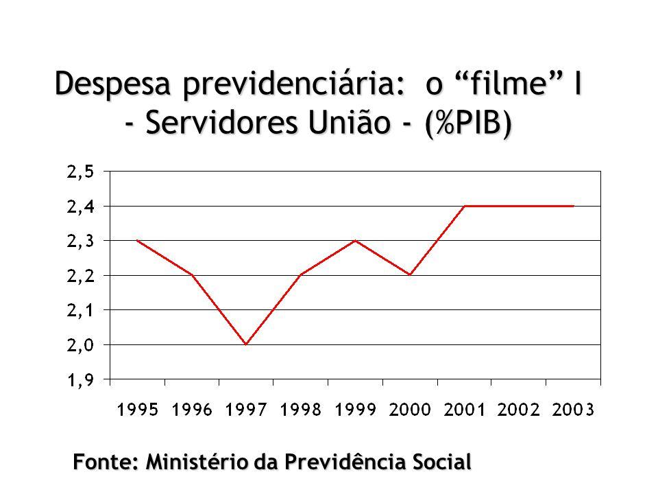 """Despesa previdenciária: o """"filme"""" I - Servidores União - (%PIB) Fonte: Ministério da Previdência Social"""