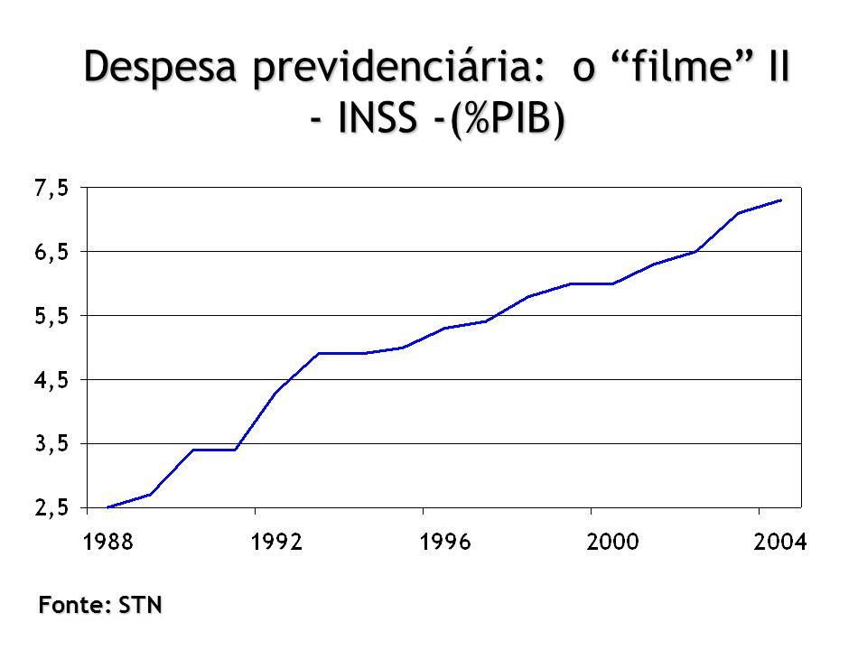 "Despesa previdenciária: o ""filme"" II - INSS -(%PIB) Fonte: STN"