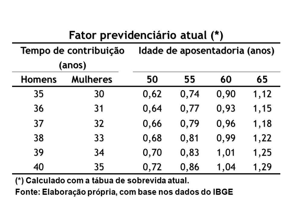Fator previdenciário atual (*) Tempo de contribuição Idade de aposentadoria (anos) (anos) HomensMulheres50556065 35300,620,740,901,12 36310,640,770,93