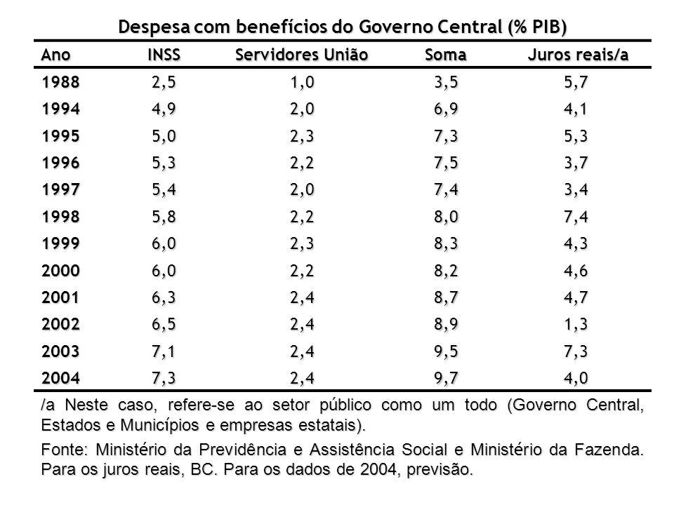 Despesa com benefícios do Governo Central (% PIB) AnoINSS Servidores União Soma Juros reais/a Juros reais/a 19882,5 1,0 3,55,7 19944,9 2,0 6,94,1 1995