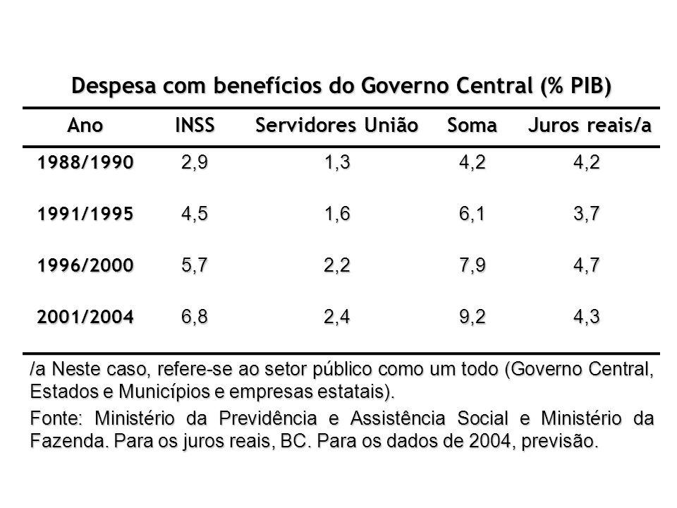 Despesa com benefícios do Governo Central (% PIB) AnoINSS Servidores União Soma Juros reais/a Juros reais/a 1988/19902,91,34,24,2 1991/19954,51,66,13,
