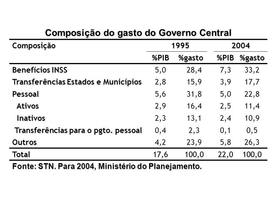 Composição do gasto do Governo Central Composição19952004 %PIB%gasto%PIB%gasto Benefícios INSS 5,028,47,333,2 Transferências Estados e Municípios 2,81