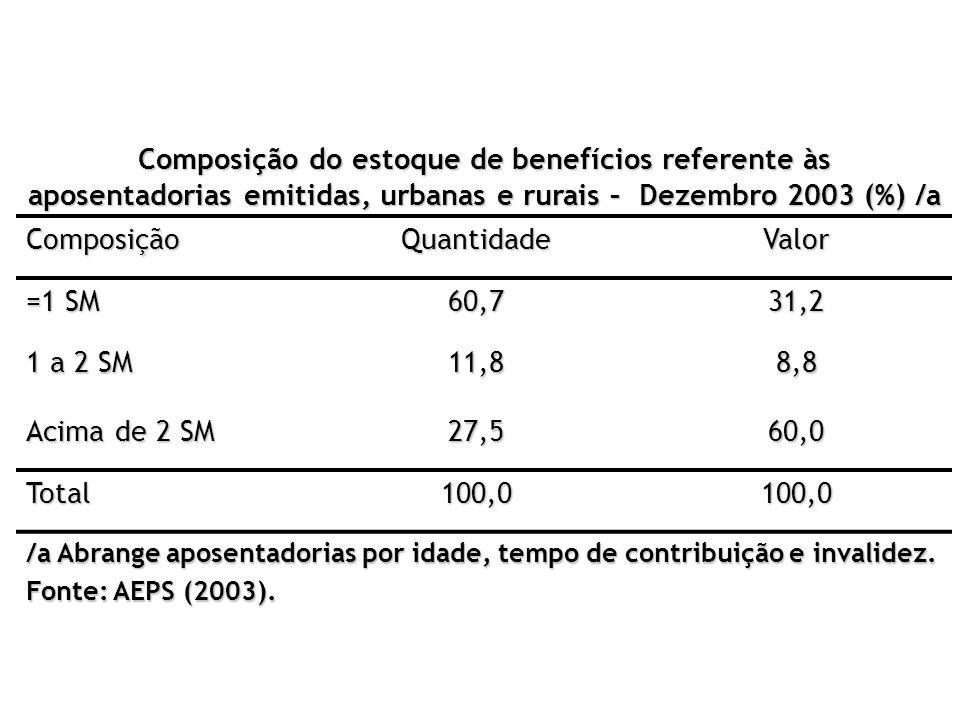 Composição do estoque de benefícios referente às aposentadorias emitidas, urbanas e rurais – Dezembro 2003 (%) /a ComposiçãoQuantidadeValor =1 SM 60,7
