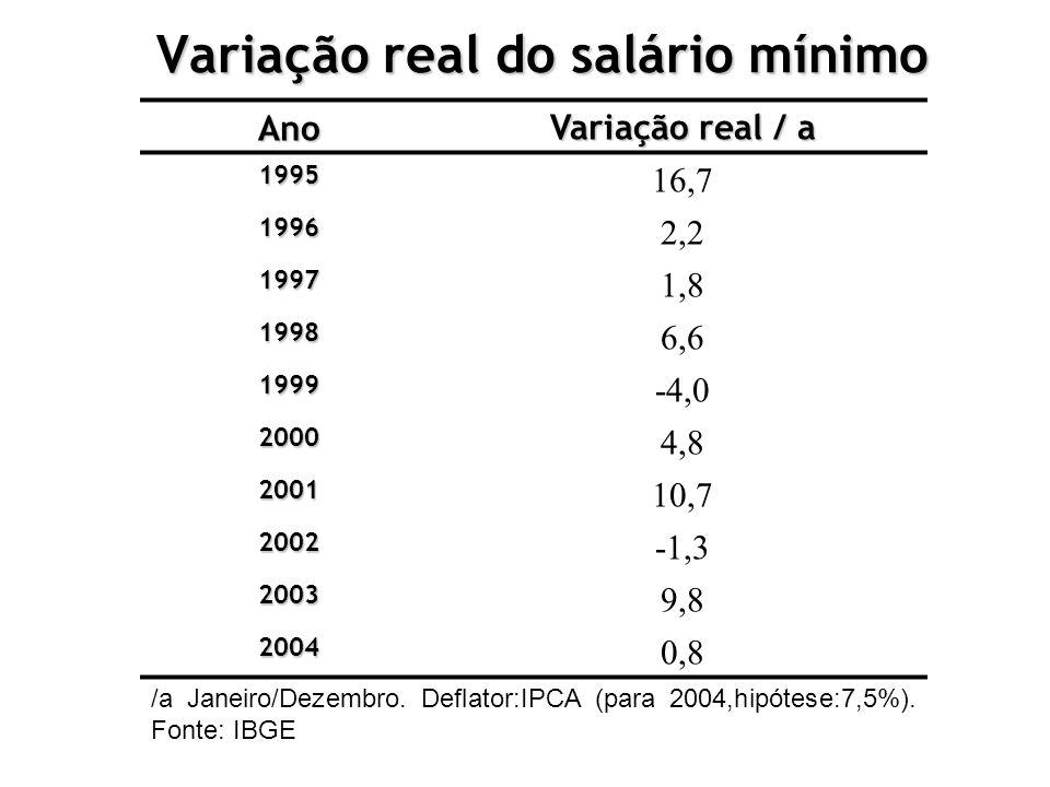 Variação real do salário mínimo Ano Variação real / a 1995 16,7 1996 2,2 1997 1,8 1998 6,6 1999 -4,0 2000 4,8 2001 10,7 2002 -1,3 2003 9,8 2004 0,8 /a