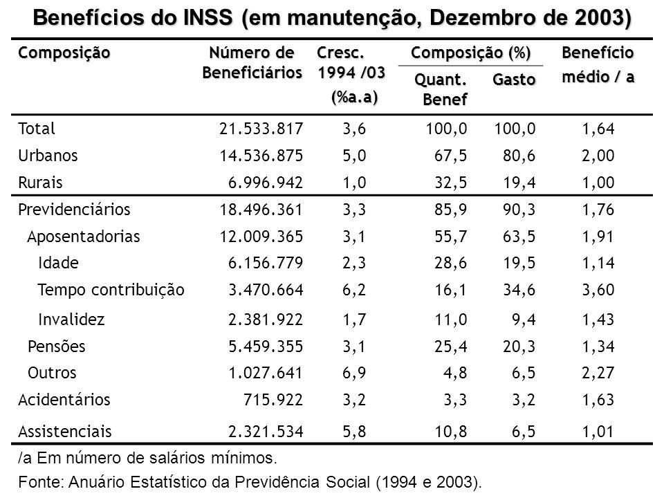 Benefícios do INSS (em manutenção, Dezembro de 2003) Composição Número de Beneficiários Cresc. 1994 /03 (%a.a) Composição (%) Benefício médio / a Quan