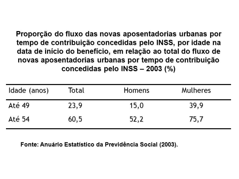 Proporção do fluxo das novas aposentadorias urbanas por tempo de contribuição concedidas pelo INSS, por idade na data de início do benefício, em relaç