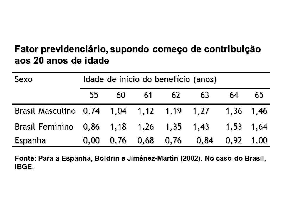 Fator previdenciário, supondo começo de contribuição aos 20 anos de idade Sexo Idade de inicio do benefício (anos) 55606162636465 Brasil Masculino 0,7