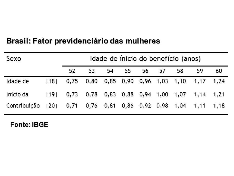 Brasil: Fator previdenciário das mulheres Sexo Idade de ínicio do benefício (anos) 525354555657585960 Idade de |18|0,750,800,850,900,961,031,101,171,2