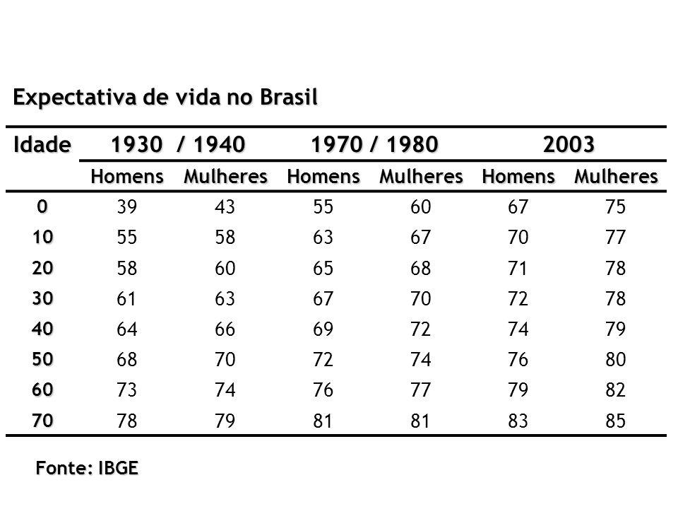 Expectativa de vida no Brasil Idade 1930 / 1940 1970 / 1980 2003 HomensMulheresHomensMulheresHomensMulheres 0 394355606775 10 555863677077 20 58606568