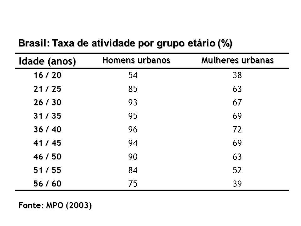 Brasil: Taxa de atividade por grupo et á rio (%) Idade (anos) Homens urbanos Mulheres urbanas 16 / 20 5438 21 / 25 8563 26 / 30 9367 31 / 35 9569 36 /