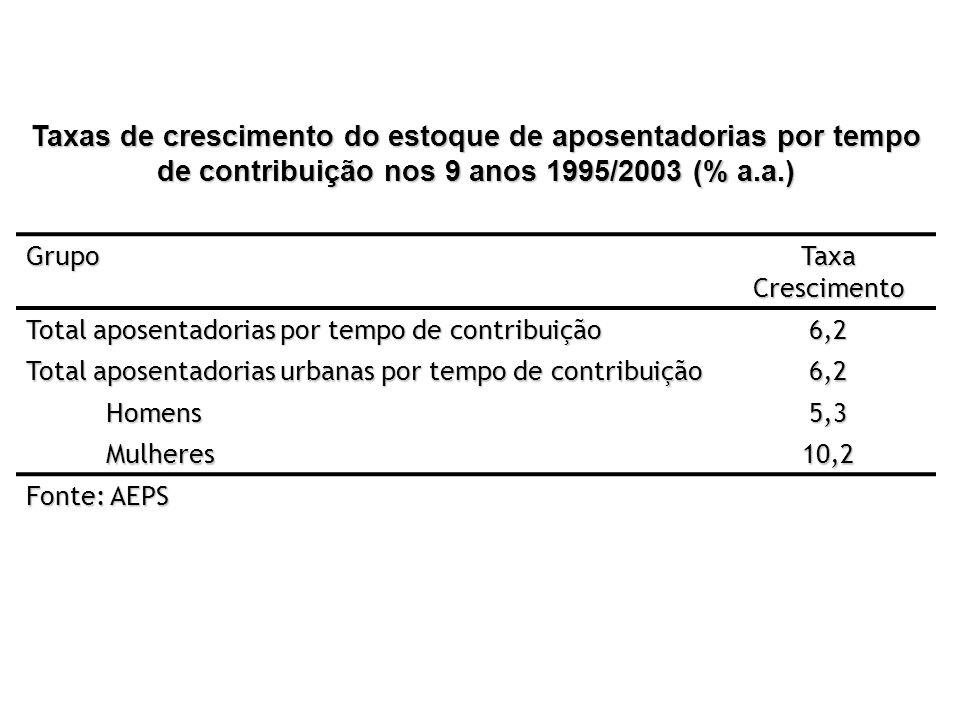 Taxas de crescimento do estoque de aposentadorias por tempo de contribuição nos 9 anos 1995/2003 (% a.a.) Grupo Taxa Crescimento Total aposentadorias