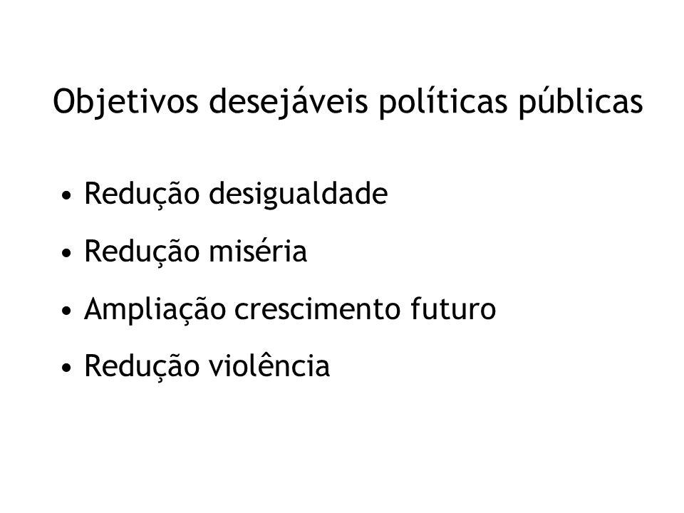 Objetivos desejáveis políticas públicas Redução desigualdade Redução miséria Ampliação crescimento futuro Redução violência
