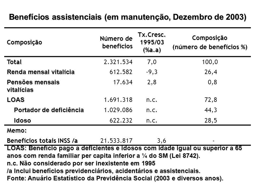 Benefícios assistenciais (em manutenção, Dezembro de 2003) Composição Número de benefícios Tx.Cresc. 1995/03 (%a.a) Composição (número de benefícios %