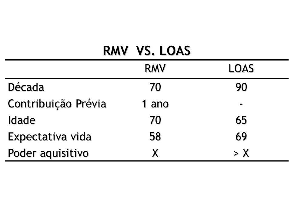 RMV VS. LOAS RMVLOAS Década7090 Contribuição Prévia 1 ano - Idade7065 Expectativa vida 5869 Poder aquisitivo X > X