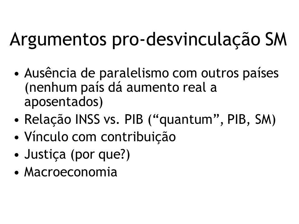 """Argumentos pro-desvinculação SM Ausência de paralelismo com outros países (nenhum país dá aumento real a aposentados) Relação INSS vs. PIB (""""quantum"""","""