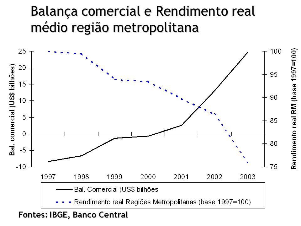Fontes: IBGE, Banco Central Balança comercial e Rendimento real médio região metropolitana