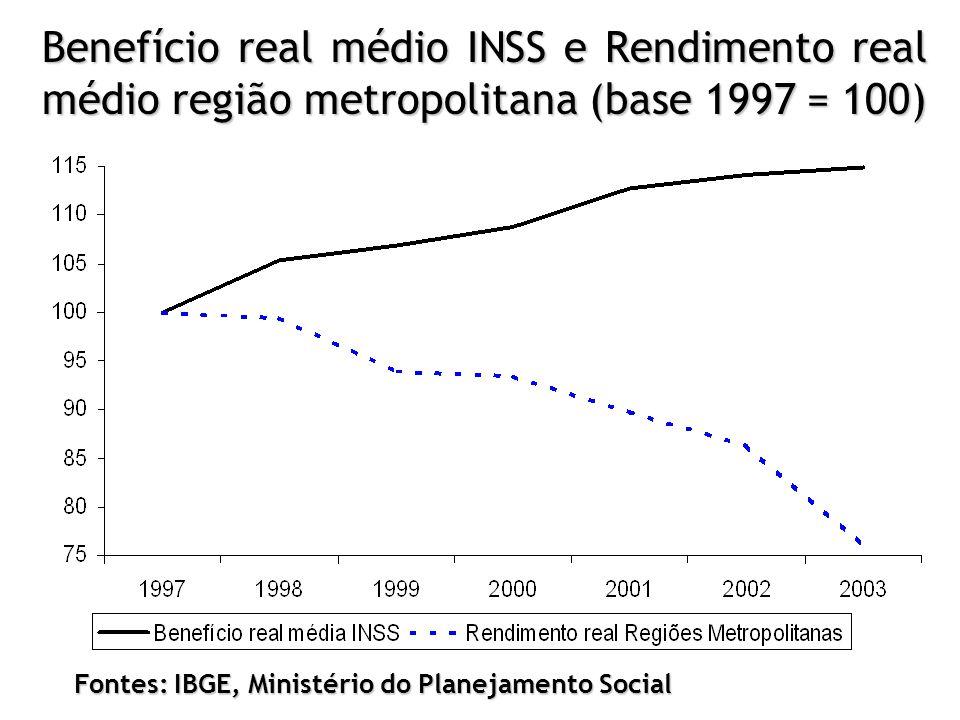 Fontes: IBGE, Ministério do Planejamento Social Benefício real médio INSS e Rendimento real médio região metropolitana (base 1997 = 100)