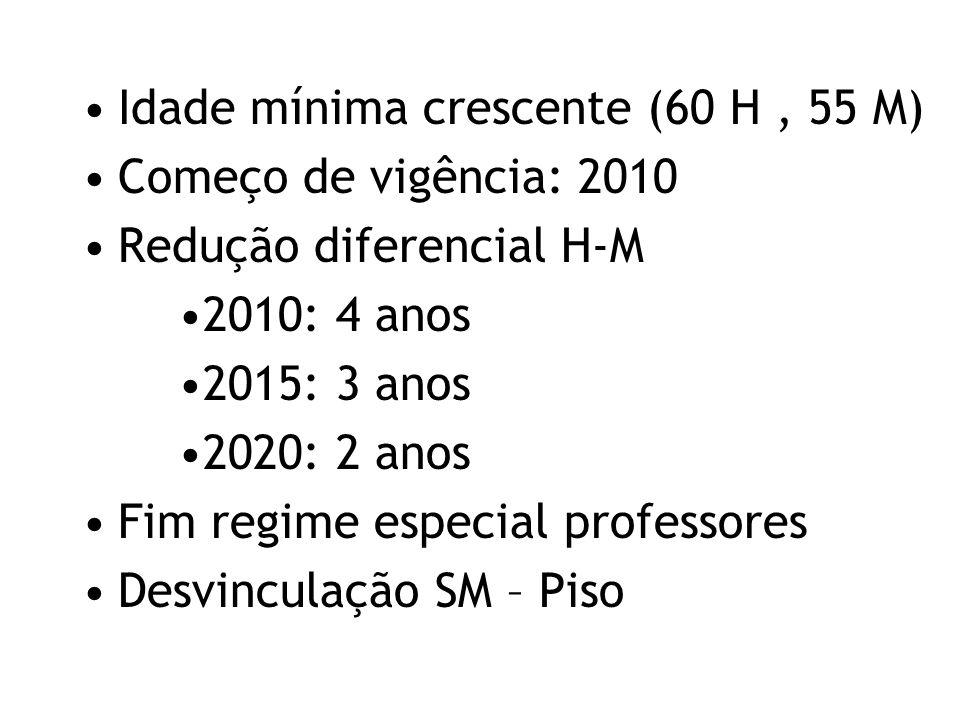 Idade mínima crescente (60 H, 55 M) Começo de vigência: 2010 Redução diferencial H-M 2010: 4 anos 2015: 3 anos 2020: 2 anos Fim regime especial profes