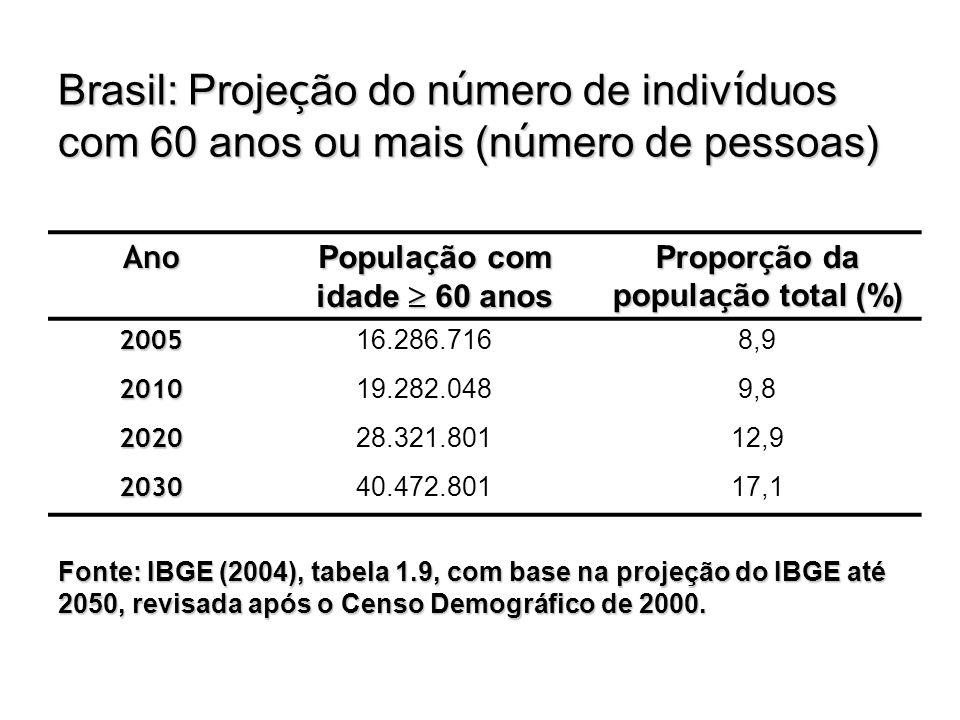Brasil: Proje ç ão do n ú mero de indiv í duos com 60 anos ou mais (n ú mero de pessoas) Ano Popula ç ão com idade  60 anos Propor ç ão da popula ç ã
