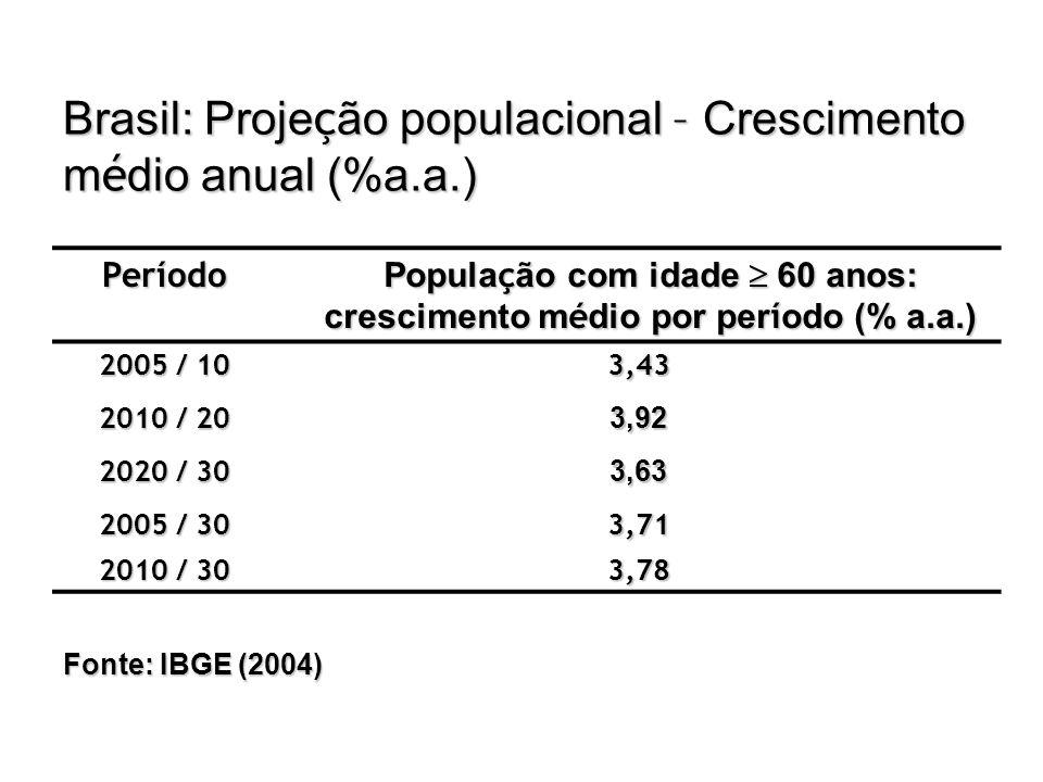Brasil: Proje ç ão populacional – Crescimento m é dio anual (%a.a.) Período Popula ç ão com idade  60 anos: crescimento m é dio por per í odo (% a.a.