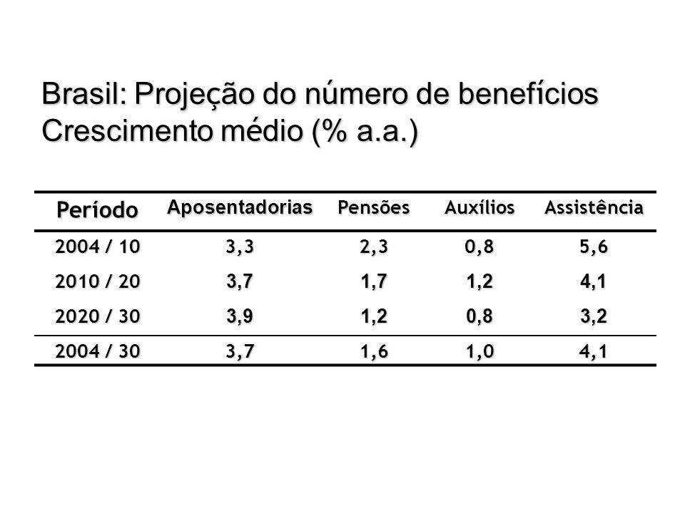 Brasil: Proje ç ão do n ú mero de benef í cios Crescimento m é dio (% a.a.) PeríodoAposentadoriasPensõesAuxíliosAssistência 2004 / 10 3,32,30,85,6 201
