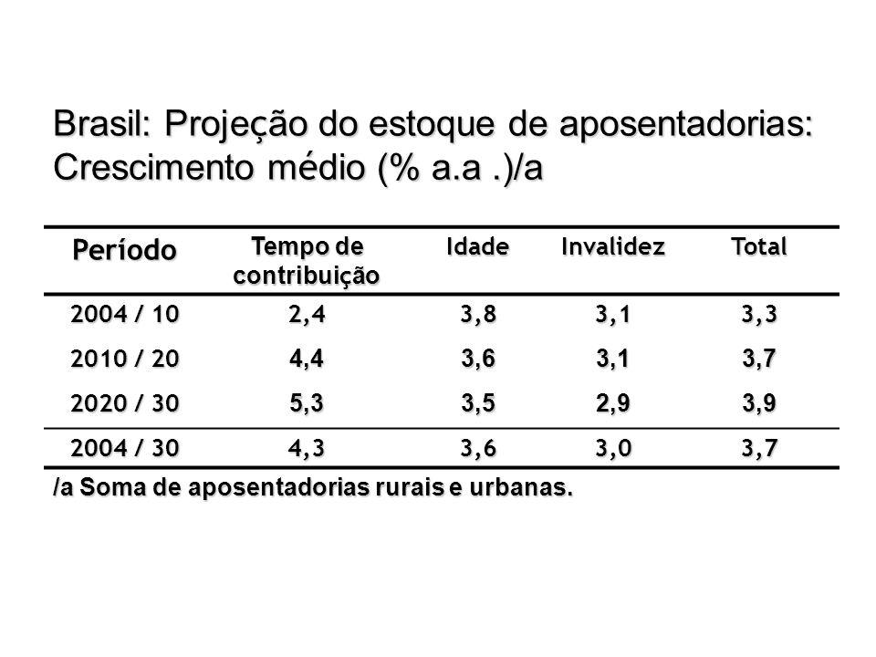 Brasil: Proje ç ão do estoque de aposentadorias: Crescimento m é dio (% a.a.)/a Período Tempo de contribui ç ão IdadeInvalidezTotal 2004 / 10 2,43,83,