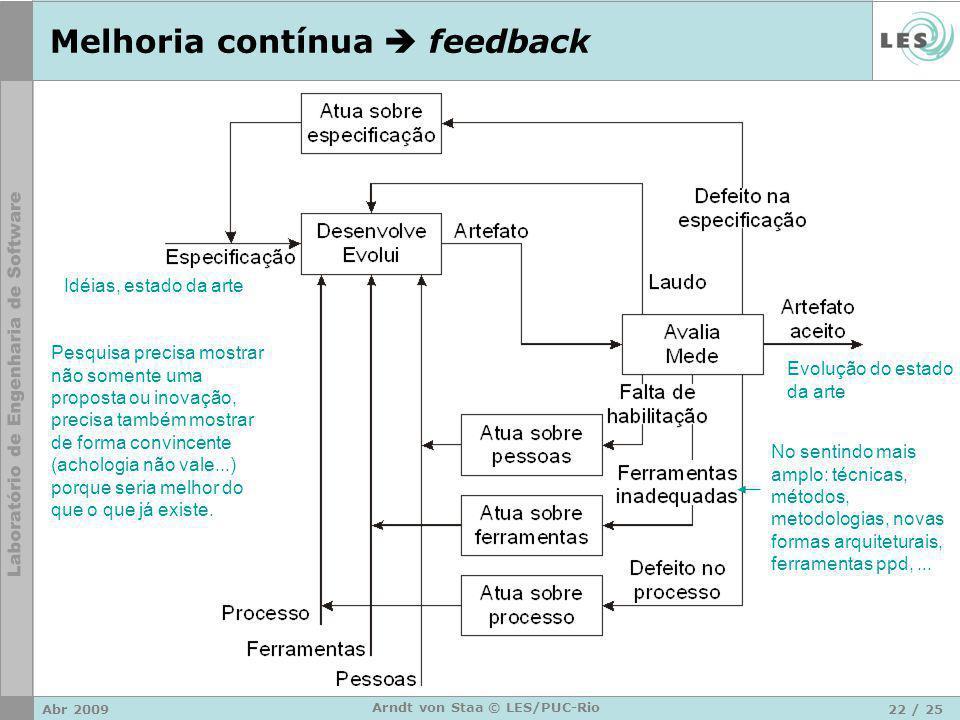 Abr 200922 / 25 Arndt von Staa © LES/PUC-Rio Melhoria contínua  feedback Pesquisa precisa mostrar não somente uma proposta ou inovação, precisa també