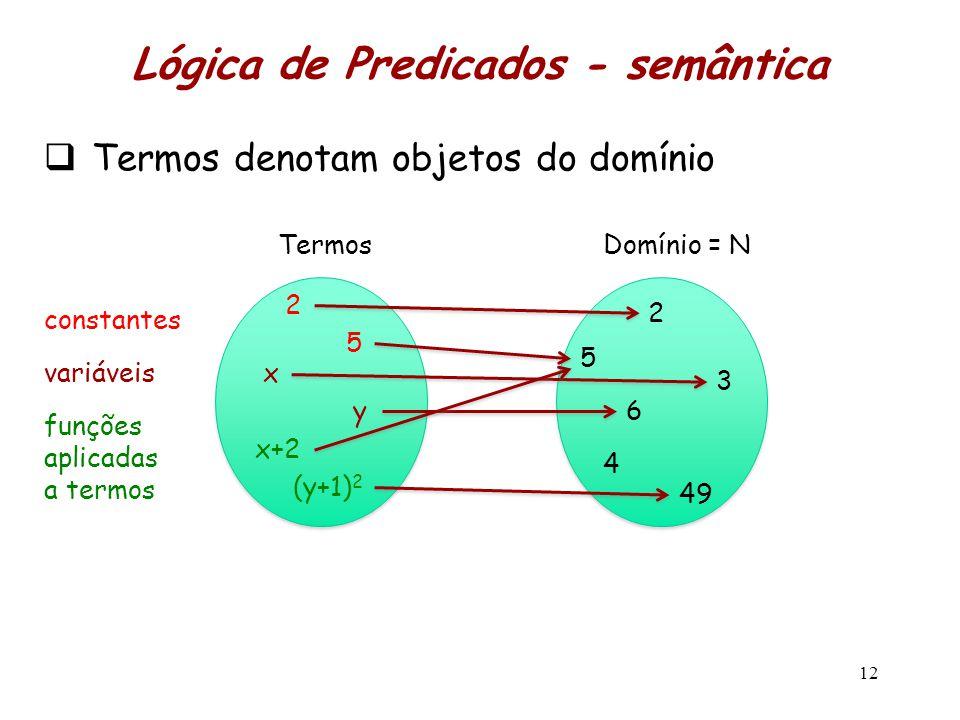  Termos denotam objetos do domínio 12 Termos funções aplicadas a termos x+2 (y+1) 2 constantes 2 5 variáveisx y Domínio = N 2 5 3 6 4 49 Lógica de Pr