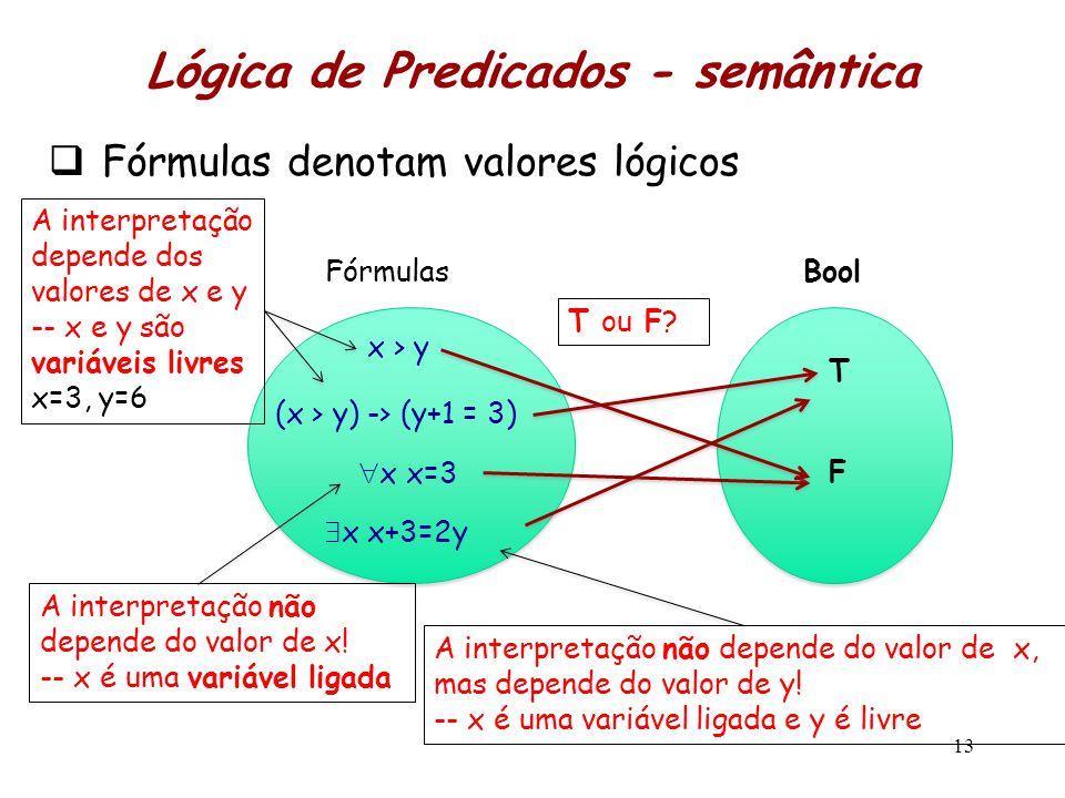  Fórmulas denotam valores lógicos 13 Fórmulas x > y (x > y) -> (y+1 = 3)  x x=3 Bool T F Lógica de Predicados - semântica  x x+3=2y A interpretação