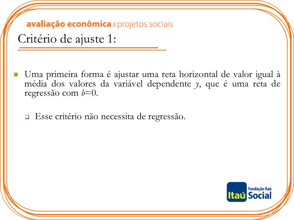 Uma primeira forma é ajustar uma reta horizontal de valor igual à média dos valores da variável dependente y, que é uma reta de regressão com b=0.  E